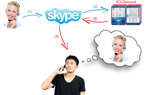 how to make voice deeper on skype