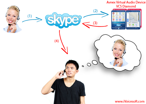 Change Voice in Skype call