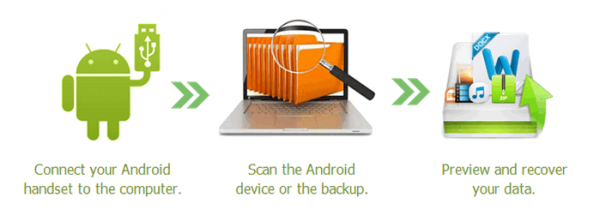 How Android data recovery tool works